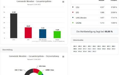Ergebnis der Kommunalwahlen 2020 HERZLICHEN DANK