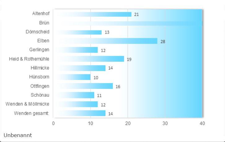 Glasfaserausbau in der Gemeinde Wenden – 40 Prozent bisher nur einmal erreicht